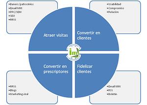 estrategias de marketing online según su finalidad