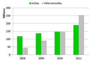 análisis comparativo evolución tráfico y resultados de una web