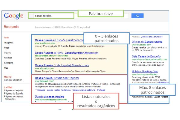 muestra de los distintos tipos de resultados en google