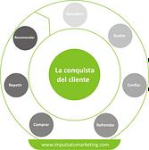 ciclo de compra del cliente