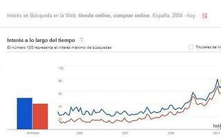 evolución búsqueda tienda online y comprar online en España