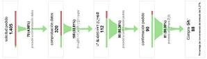 Analítica web - ejemplo de gráfico embudo conversión