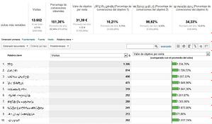 analítica web - ejemplo de palabras clave de los mejores clientes